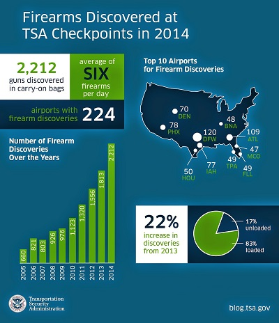 tsa-firearms-discovered-2014-239.jpg